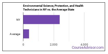 Environmental Science, Protection, and Health Technicians in NY vs. the Average State
