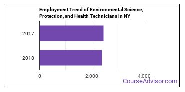 Environmental Science, Protection, and Health Technicians in NY Employment Trend