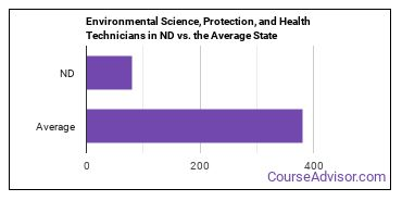 Environmental Science, Protection, and Health Technicians in ND vs. the Average State