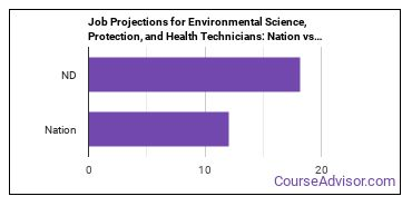 Job Projections for Environmental Science, Protection, and Health Technicians: Nation vs. ND