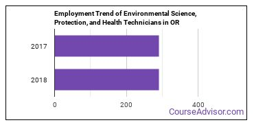 Environmental Science, Protection, and Health Technicians in OR Employment Trend