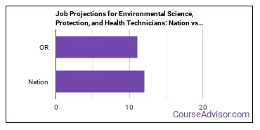 Job Projections for Environmental Science, Protection, and Health Technicians: Nation vs. OR