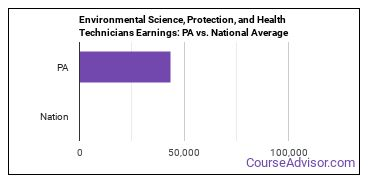 Environmental Science, Protection, and Health Technicians Earnings: PA vs. National Average