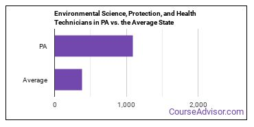 Environmental Science, Protection, and Health Technicians in PA vs. the Average State