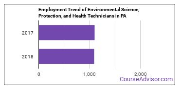 Environmental Science, Protection, and Health Technicians in PA Employment Trend