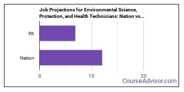 Job Projections for Environmental Science, Protection, and Health Technicians: Nation vs. PA