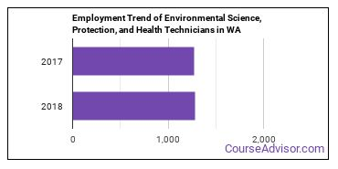 Environmental Science, Protection, and Health Technicians in WA Employment Trend