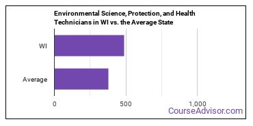 Environmental Science, Protection, and Health Technicians in WI vs. the Average State