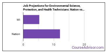Job Projections for Environmental Science, Protection, and Health Technicians: Nation vs. WI
