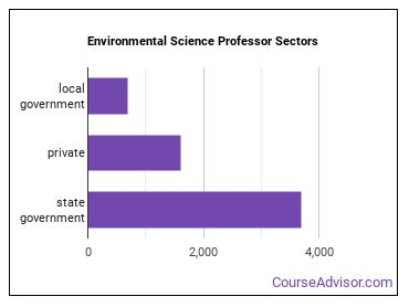 Environmental Science Professor Sectors