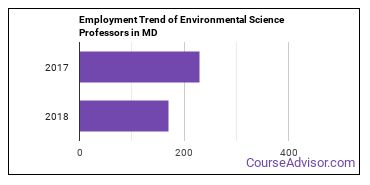 Environmental Science Professors in MD Employment Trend