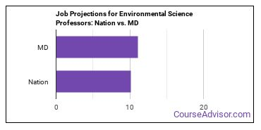 Job Projections for Environmental Science Professors: Nation vs. MD