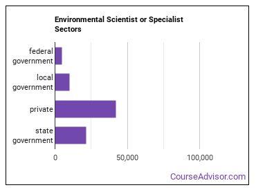 Environmental Scientist or Specialist Sectors