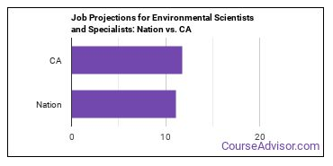Job Projections for Environmental Scientists and Specialists: Nation vs. CA