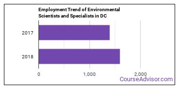 Environmental Scientists and Specialists in DC Employment Trend
