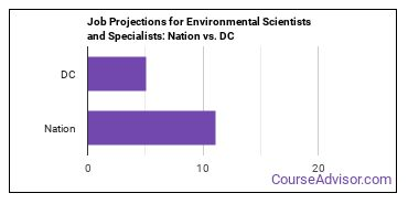 Job Projections for Environmental Scientists and Specialists: Nation vs. DC