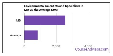 Environmental Scientists and Specialists in MD vs. the Average State