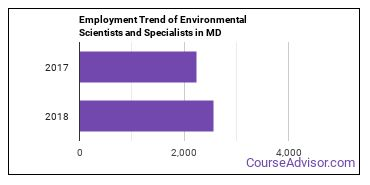 Environmental Scientists and Specialists in MD Employment Trend
