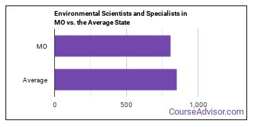 Environmental Scientists and Specialists in MO vs. the Average State