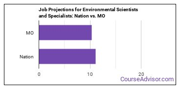 Job Projections for Environmental Scientists and Specialists: Nation vs. MO
