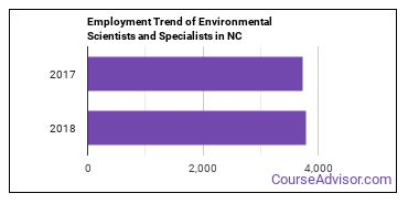 Environmental Scientists and Specialists in NC Employment Trend