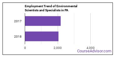 Environmental Scientists and Specialists in PA Employment Trend