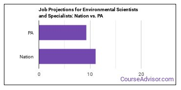 Job Projections for Environmental Scientists and Specialists: Nation vs. PA