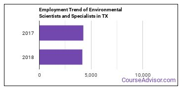 Environmental Scientists and Specialists in TX Employment Trend
