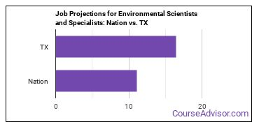 Job Projections for Environmental Scientists and Specialists: Nation vs. TX