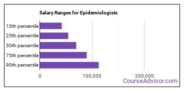 Salary Ranges for Epidemiologists