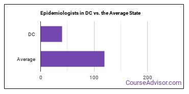 Epidemiologists in DC vs. the Average State