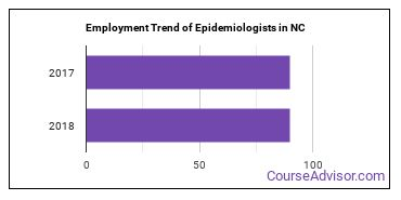 Epidemiologists in NC Employment Trend