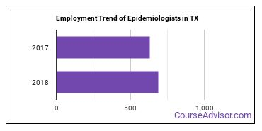 Epidemiologists in TX Employment Trend