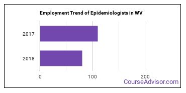 Epidemiologists in WV Employment Trend
