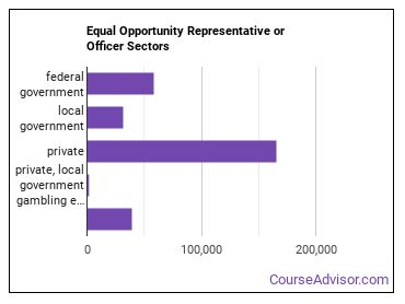 Equal Opportunity Representative or Officer Sectors