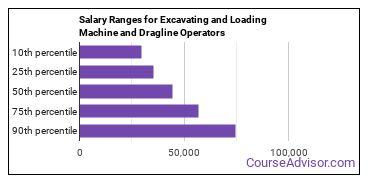 Salary Ranges for Excavating and Loading Machine and Dragline Operators