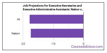 Job Projections for Executive Secretaries and Executive Administrative Assistants: Nation vs. HI
