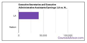 Executive Secretaries and Executive Administrative Assistants Earnings: LA vs. National Average