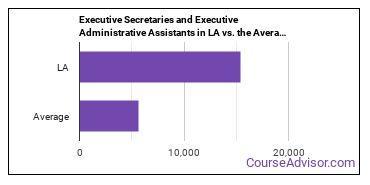 Executive Secretaries and Executive Administrative Assistants in LA vs. the Average State
