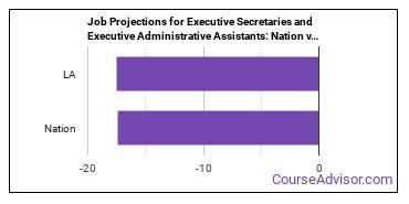 Job Projections for Executive Secretaries and Executive Administrative Assistants: Nation vs. LA