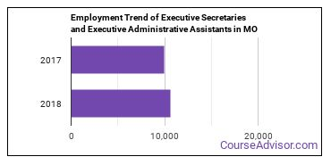 Executive Secretaries and Executive Administrative Assistants in MO Employment Trend