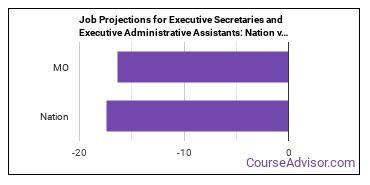 Job Projections for Executive Secretaries and Executive Administrative Assistants: Nation vs. MO