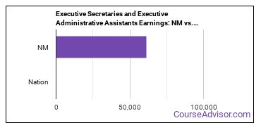 Executive Secretaries and Executive Administrative Assistants Earnings: NM vs. National Average