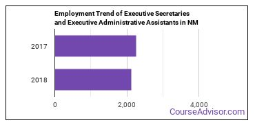 Executive Secretaries and Executive Administrative Assistants in NM Employment Trend