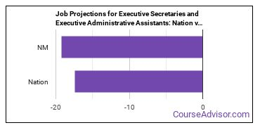Job Projections for Executive Secretaries and Executive Administrative Assistants: Nation vs. NM