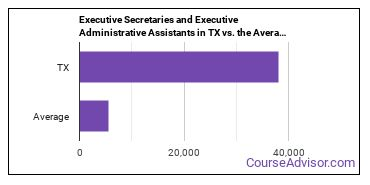 Executive Secretaries and Executive Administrative Assistants in TX vs. the Average State
