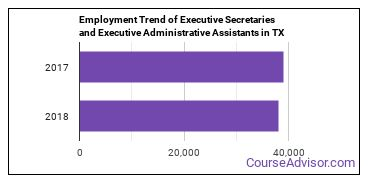 Executive Secretaries and Executive Administrative Assistants in TX Employment Trend