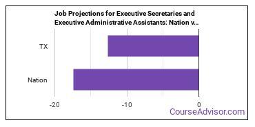Job Projections for Executive Secretaries and Executive Administrative Assistants: Nation vs. TX