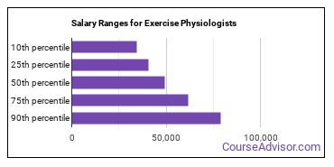 Salary Ranges for Exercise Physiologists