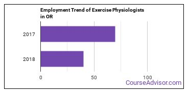 Exercise Physiologists in OR Employment Trend